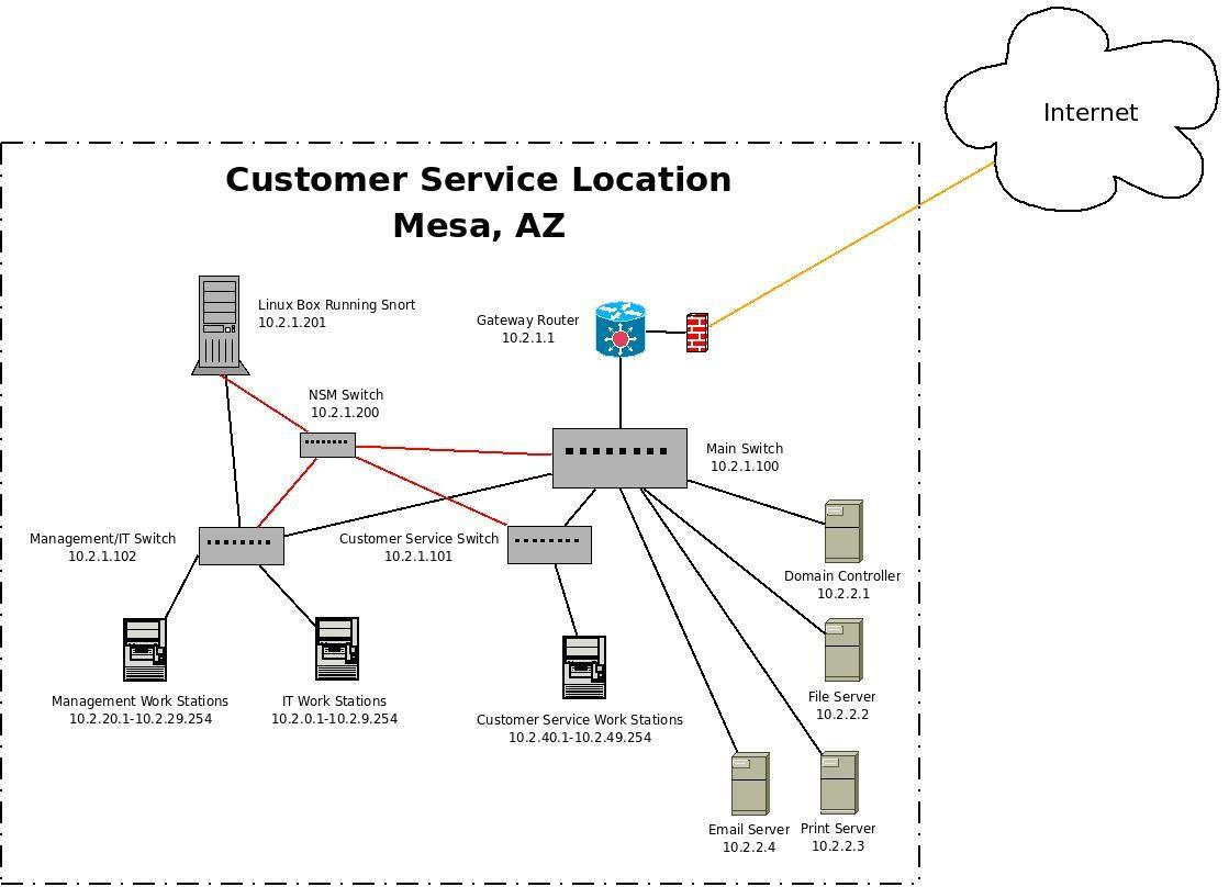scenario  your company has been hacked  what now    allan feidnetwork diagram for call center