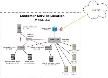 Network Diagram for Call Center
