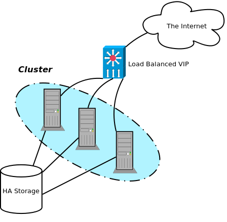 Web Cluster Example