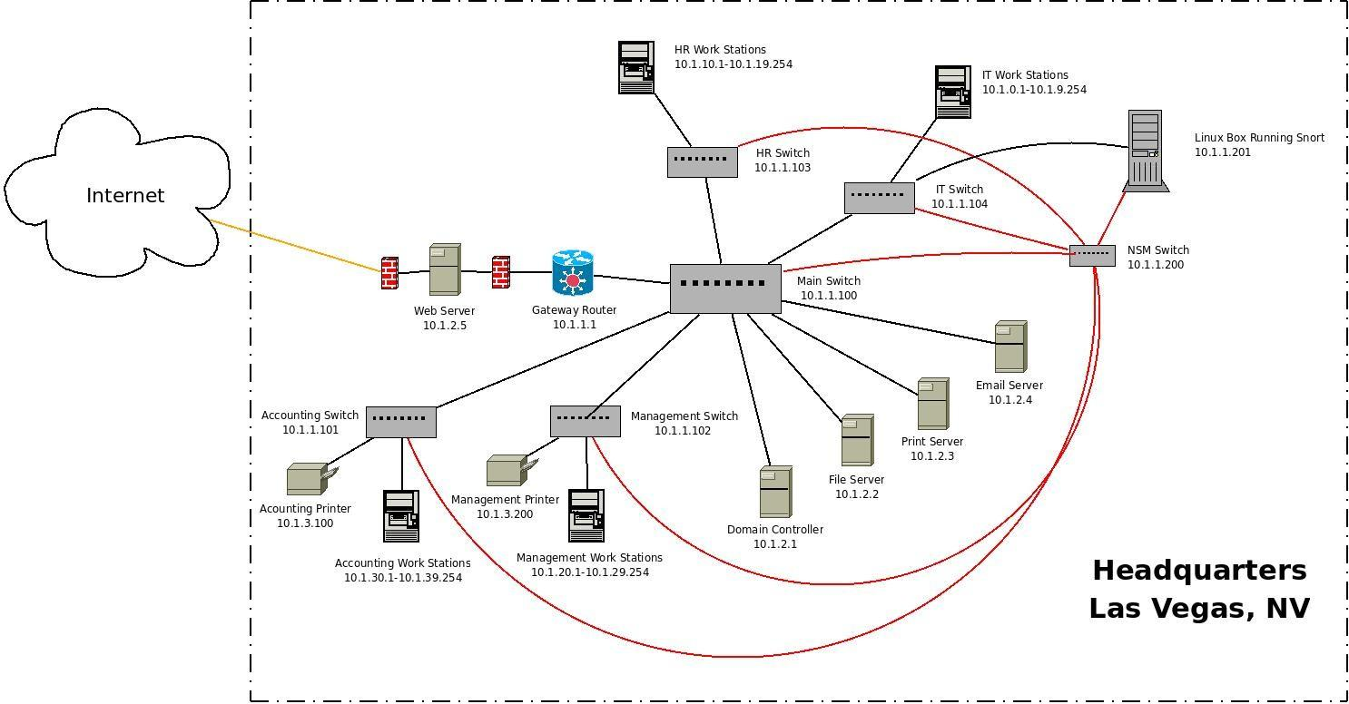 scenario  your company has been hacked  what now    allan feidnetwork diagram of main headquarters  customer service call center
