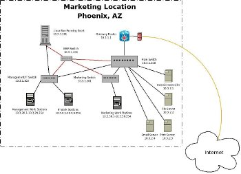 Network Diagram for Marketing